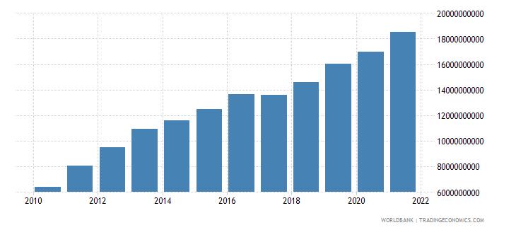 georgia external debt stocks long term dod us dollar wb data