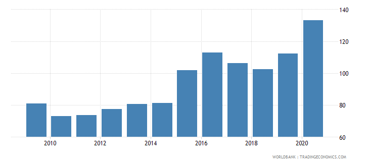 georgia external debt stocks percent of gni wb data