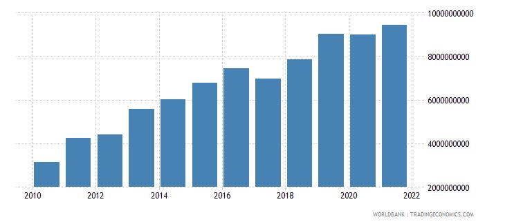 georgia external debt stocks private nonguaranteed png dod us dollar wb data