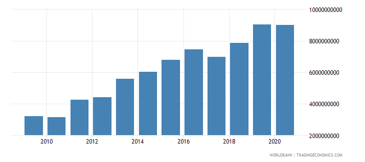 georgia external debt stocks private nonguaranteed png dod us dollar wb data