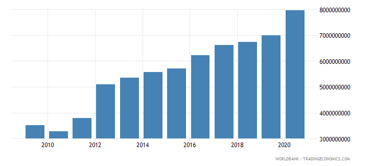 georgia external debt stocks public and publicly guaranteed ppg dod us dollar wb data