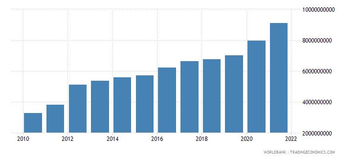 georgia external debt stocks public and publicly guaranteed ppg dod us dollar wb data