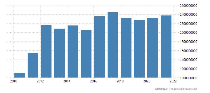 georgia external debt stocks short term dod us dollar wb data