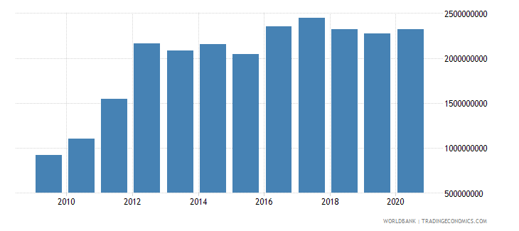 georgia external debt stocks short term dod us dollar wb data