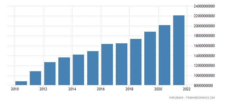georgia external debt stocks total dod us dollar wb data