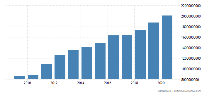 georgia external debt stocks total dod us dollar wb data