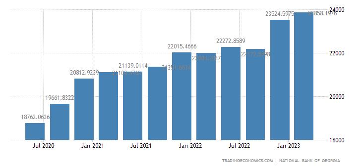 Georgia Total Gross External Debt