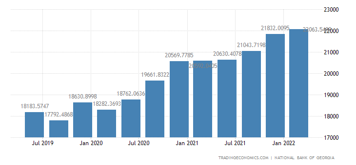 Georgia Total Gross External Debt