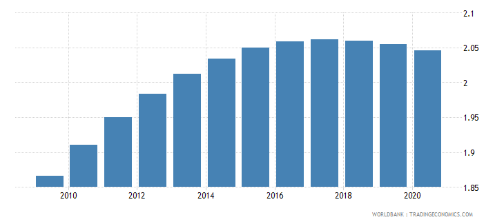 georgia fertility rate total births per woman wb data
