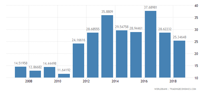 georgia fertilizer consumption percent of fertilizer production wb data