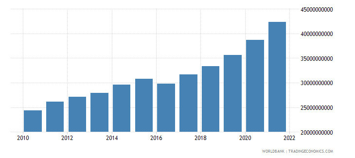 georgia final consumption expenditure constant lcu wb data