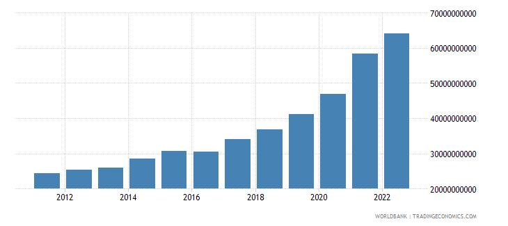 georgia final consumption expenditure current lcu wb data