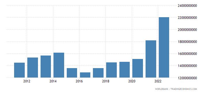 georgia final consumption expenditure us dollar wb data