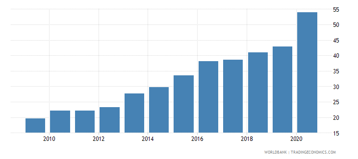 georgia financial system deposits to gdp percent wb data