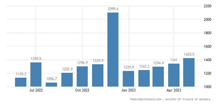 Georgia Fiscal Expenditure