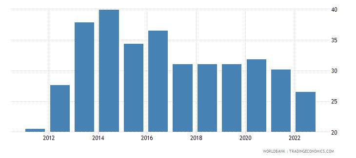 georgia food exports percent of merchandise exports wb data