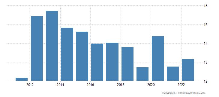 georgia food imports percent of merchandise imports wb data