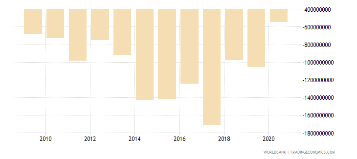 georgia foreign direct investment net bop us dollar wb data