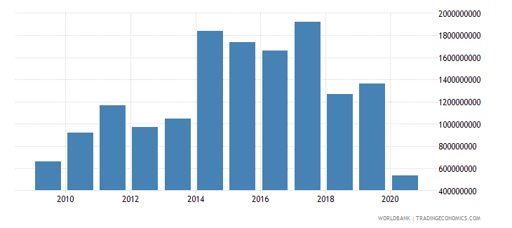 georgia foreign direct investment net inflows bop us dollar wb data