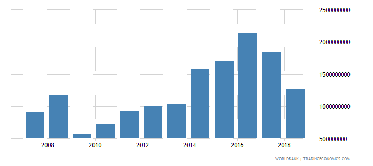 georgia foreign direct investment net inflows in reporting economy drs us dollar wb data