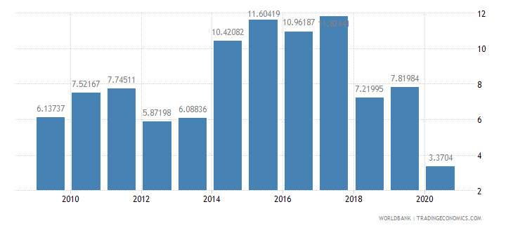 georgia foreign direct investment net inflows percent of gdp wb data