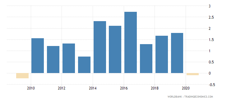 georgia foreign direct investment net outflows percent of gdp wdi wb data