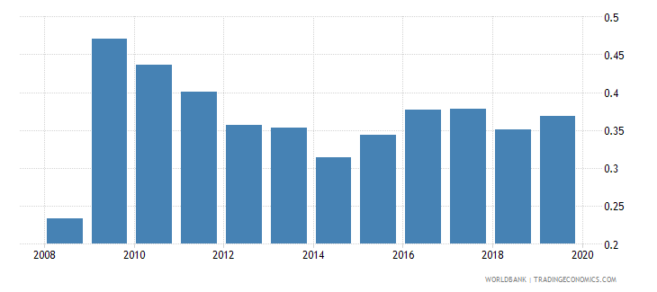 georgia foreign reserves months import cover goods wb data