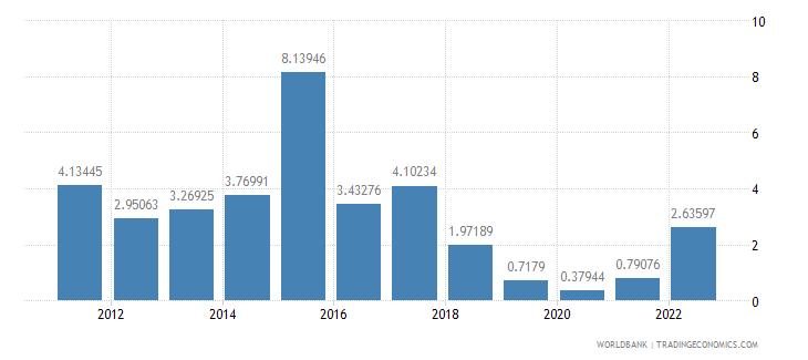 georgia fuel exports percent of merchandise exports wb data