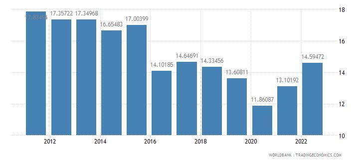 georgia fuel imports percent of merchandise imports wb data