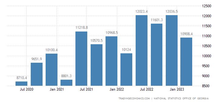 Georgia GDP Constant Prices