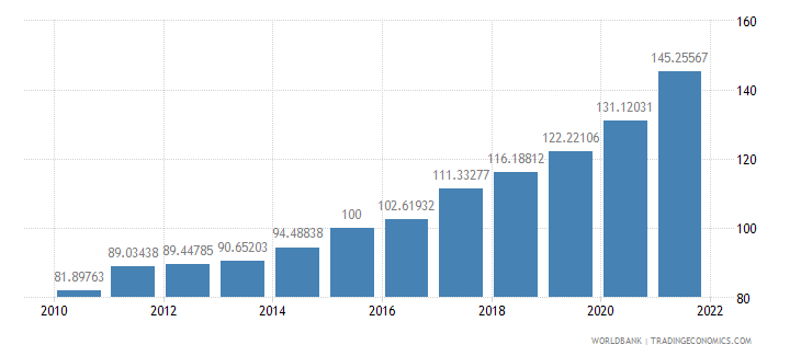 georgia gdp deflator base year varies by country wb data