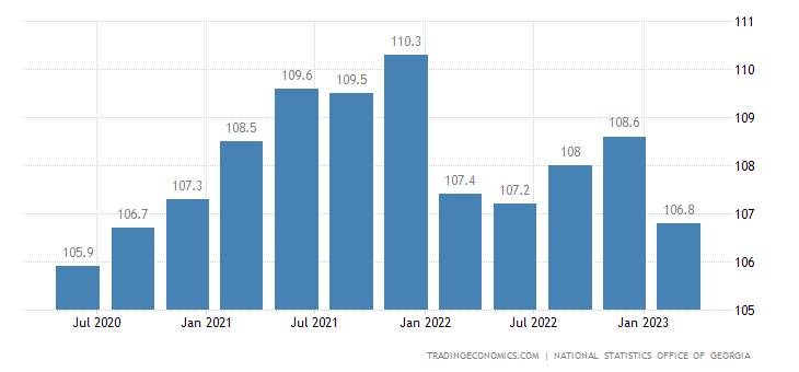 Georgia GDP Deflator