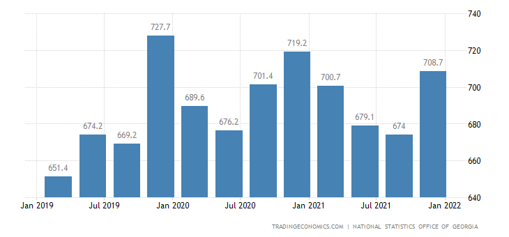 Georgia GDP From Public Administration