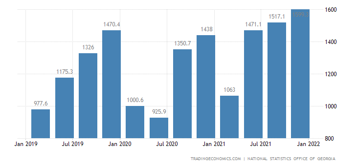 Georgia GDP From Wholesale and Retail Trade