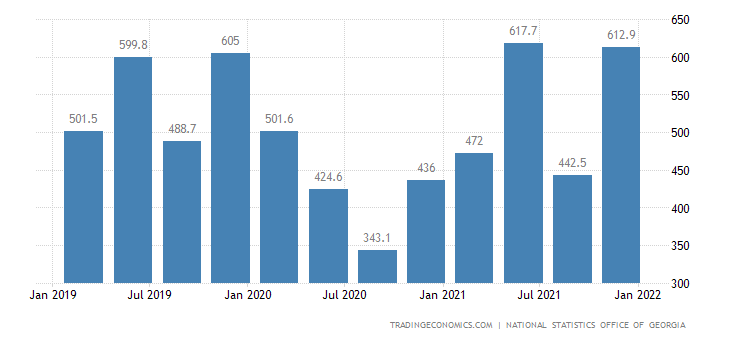 Georgia GDP From Transport