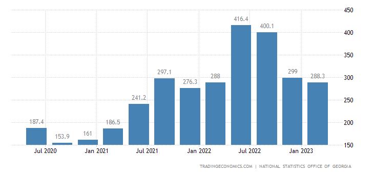 Georgia GDP From Utilities