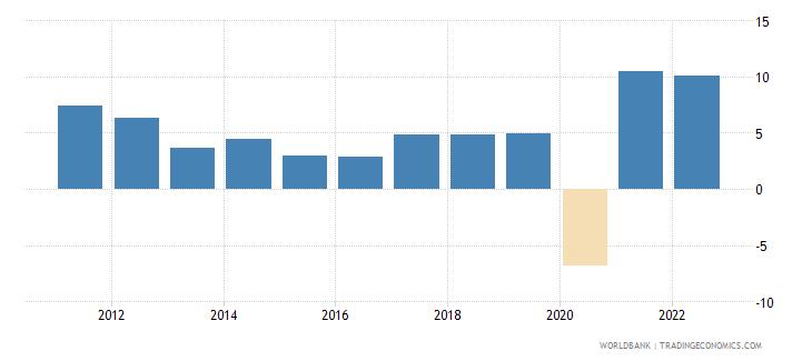 georgia gdp growth annual percent 2010 wb data