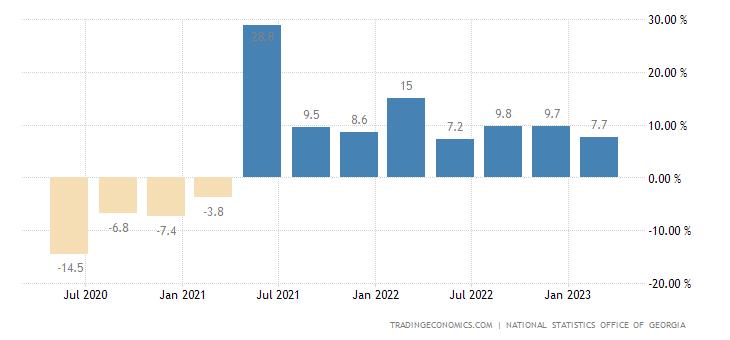 Georgia GDP Annual Growth Rate