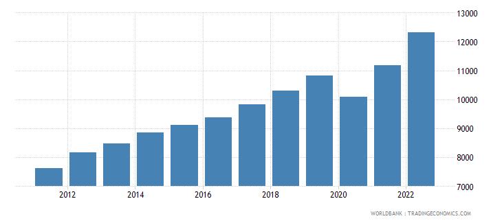 georgia gdp per capita constant lcu wb data