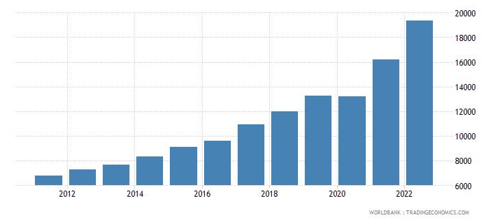 georgia gdp per capita current lcu wb data