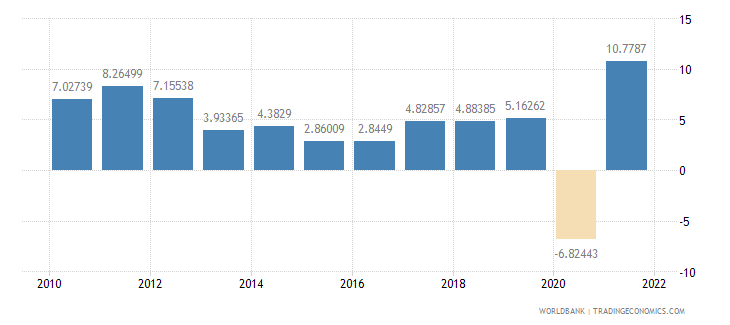 georgia gdp per capita growth annual percent wb data
