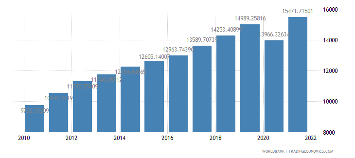 georgia gdp per capita ppp constant 2005 international dollar wb data