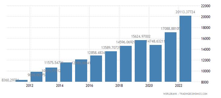 georgia gdp per capita ppp us dollar wb data