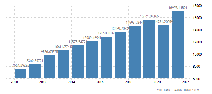 georgia gdp per capita ppp us dollar wb data