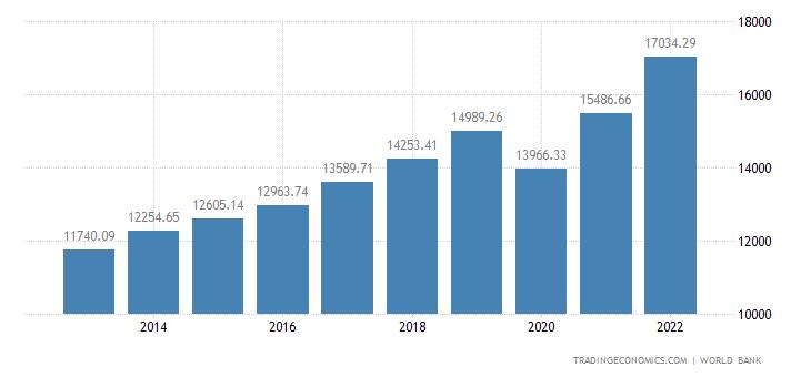 Georgia GDP per capita PPP