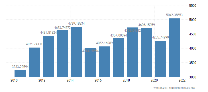 georgia gdp per capita us dollar wb data