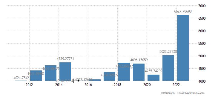 georgia gdp per capita us dollar wb data