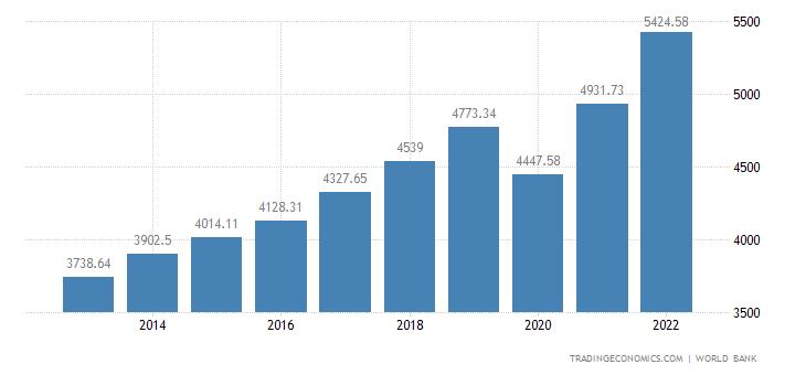 Georgia GDP per capita
