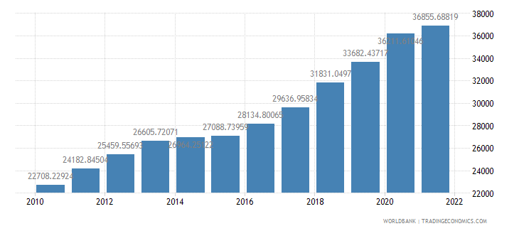 georgia gdp per person employed constant 1990 ppp dollar wb data
