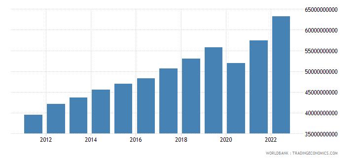 georgia gdp ppp constant 2005 international dollar wb data